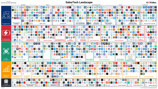 SalesTech Landscape 2019