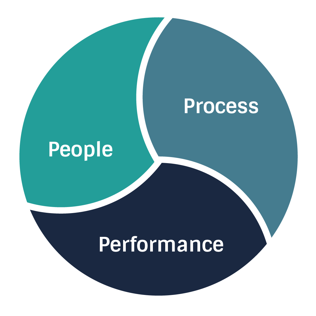 People-Process-Performance-Funnel-Clarity